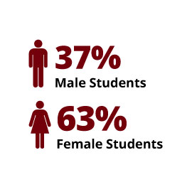 Infographic: 37% Male Students, 63% Female Students
